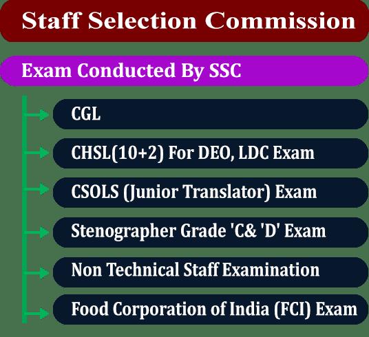 SSC-Exam-Qualification